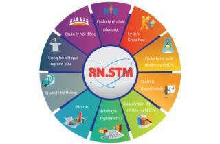 Phần mềm quản lý hoạt động nghiên cứu khoa học số 1 Việt Nam