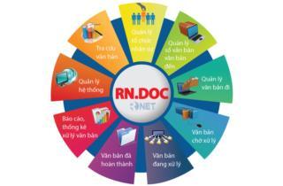 Phần mềm quản lý văn bản số 1 Việt Nam