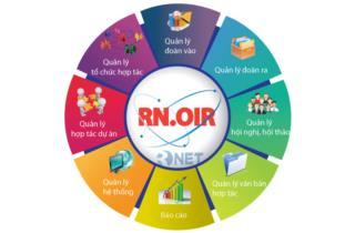 Phần mềm quản lý hợp tác quốc tế